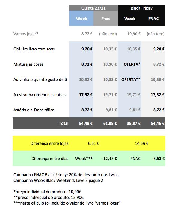 Comparação de preços antes e durante o black friday